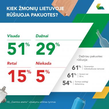 Per 2 metus Lietuvos gyventojai pridavė 1 mlrd. vienkartinių pakuočių